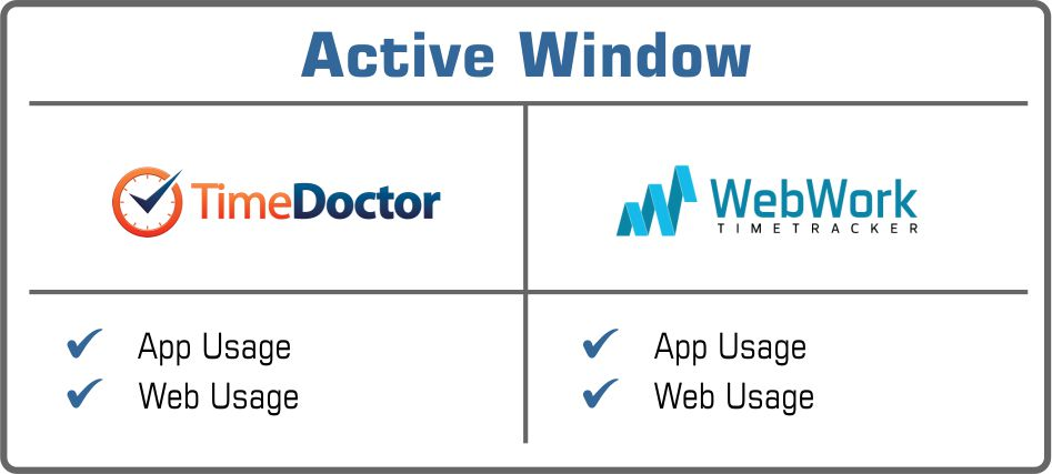 Time Doctor or WebWork active window