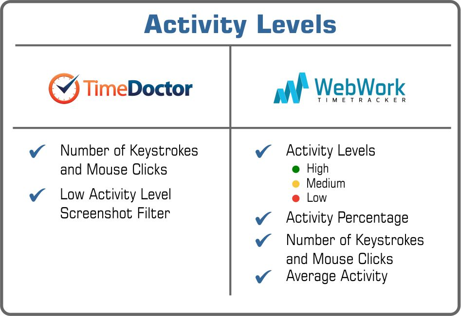 Time Doctor or WebWork activity levels