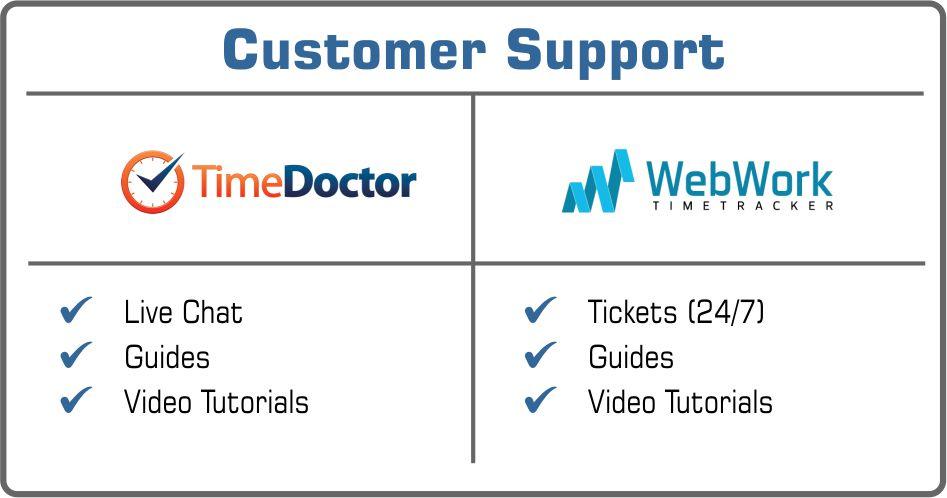 Time Doctor or WebWork customer support
