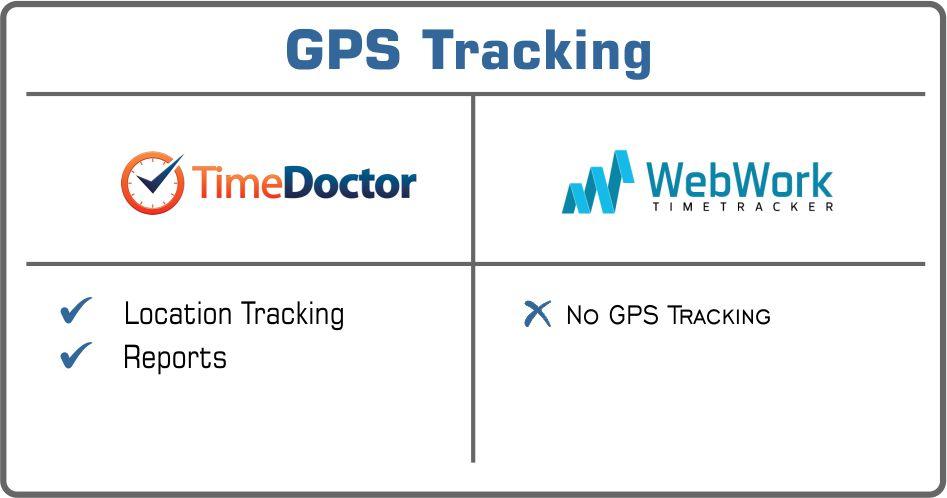 Time Doctor or WebWork gps