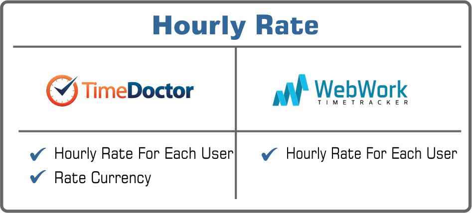 Time Doctor or WebWork hourly rate