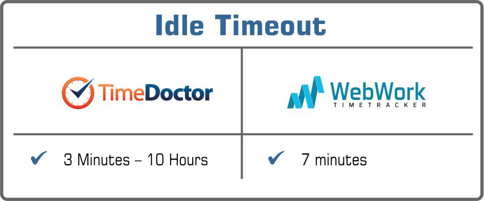 Time Doctor or WebWork idle timeout