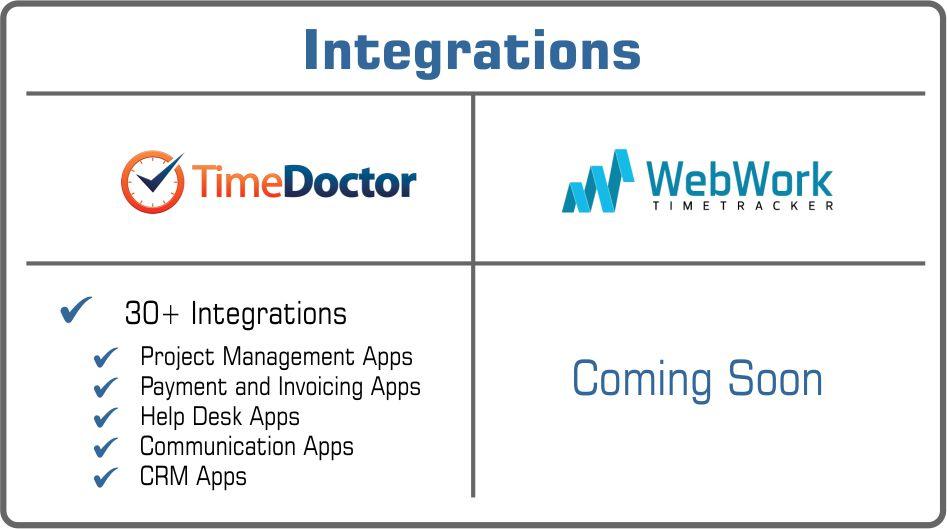Time Doctor or WebWork integrations