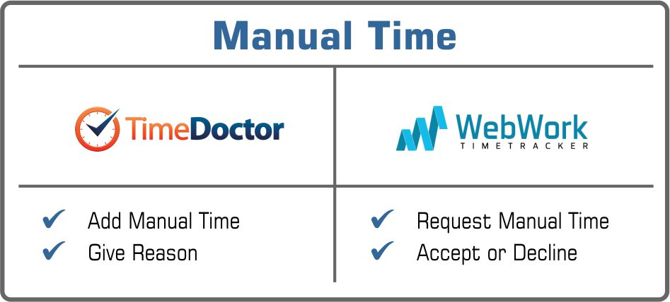 Time Doctor or WebWork manual time
