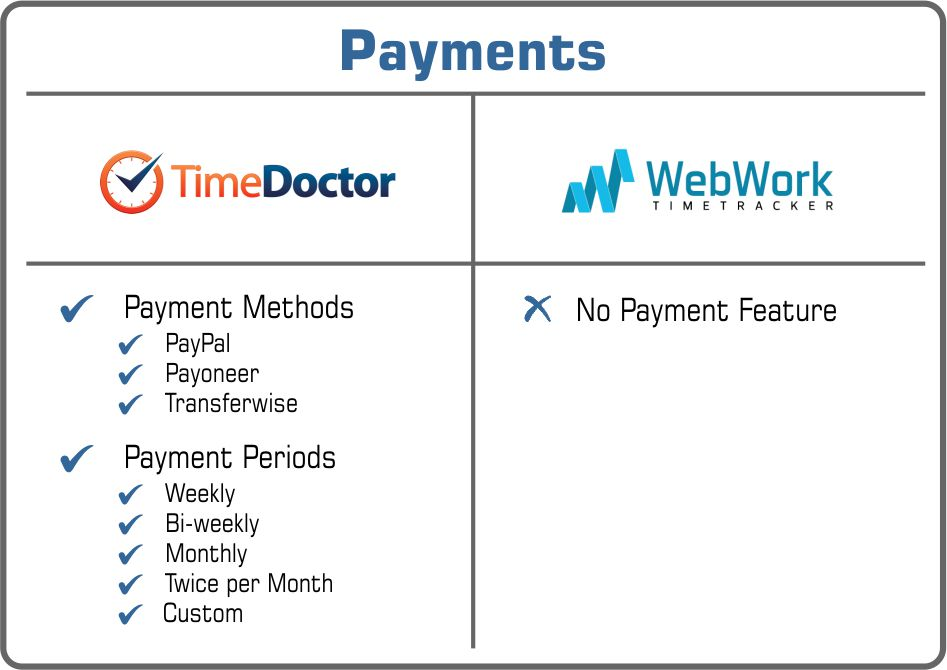 Time Doctor or WebWork payments