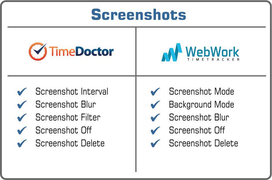 Time Doctor or WebWork screenshots