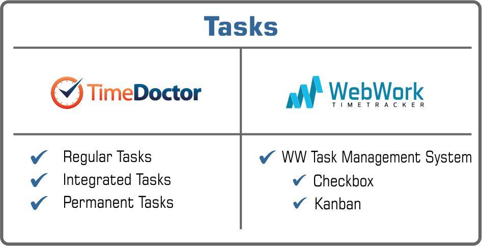 Time Doctor or WebWork tasks