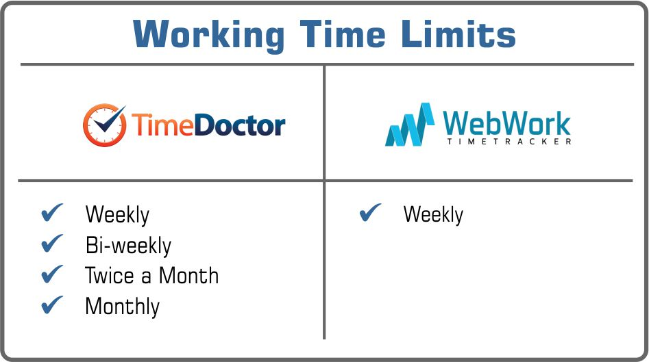 Time Doctor or WebWork working tme limits