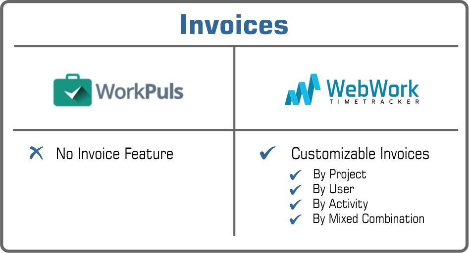 Invoices Workplus vs WebWork