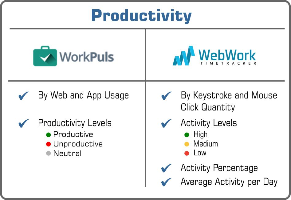 Productivity Workplus or WebWork