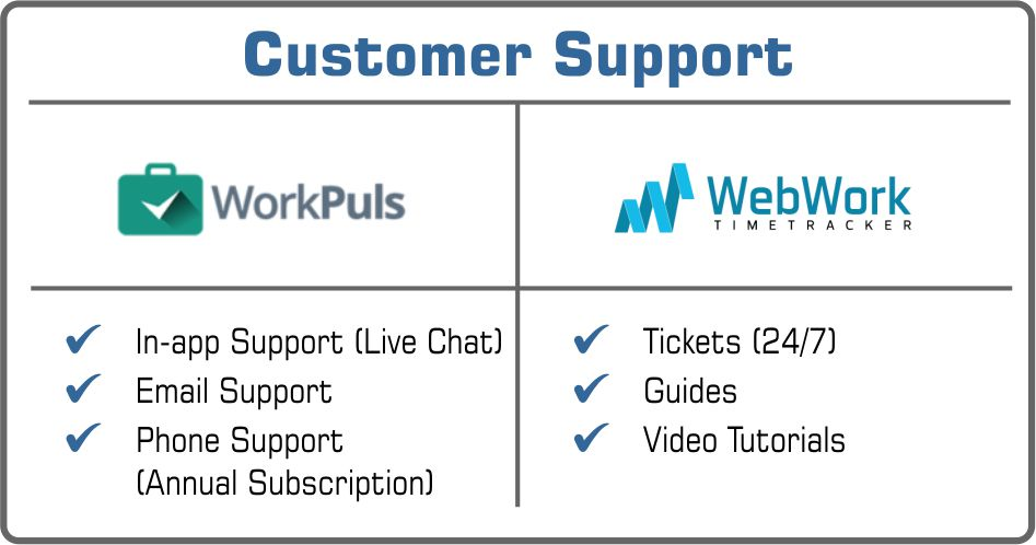 customer support Workplus or WebWork