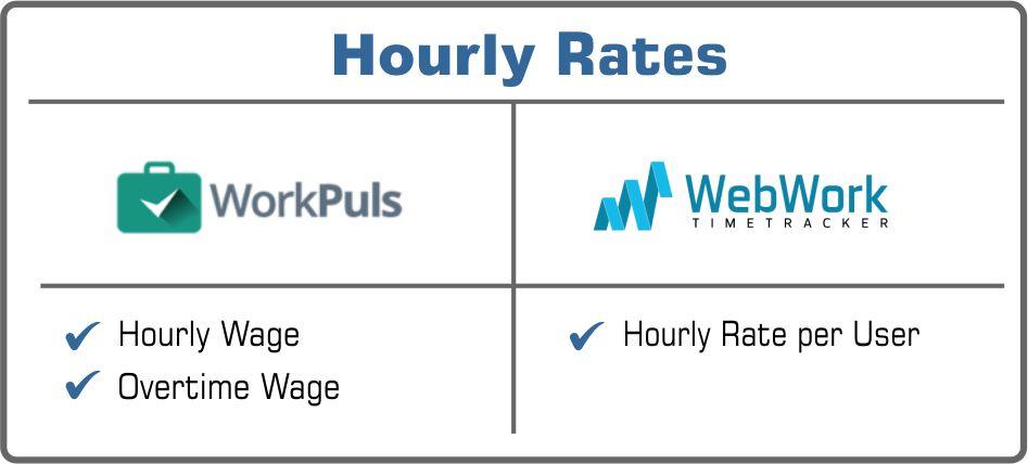hourly rates Workplus or WebWork