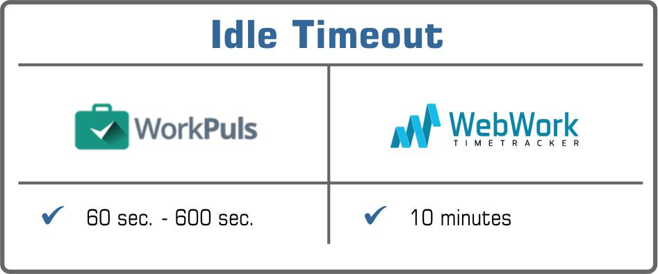 idle timeout Workpuls or WebWork