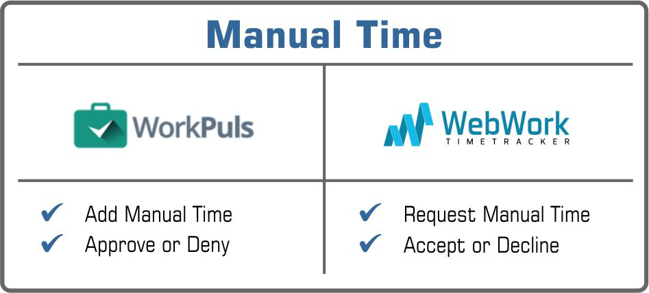 manual time Workplus or WebWork