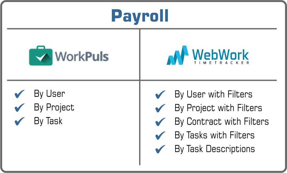 Payroll Workpuls or WebWork