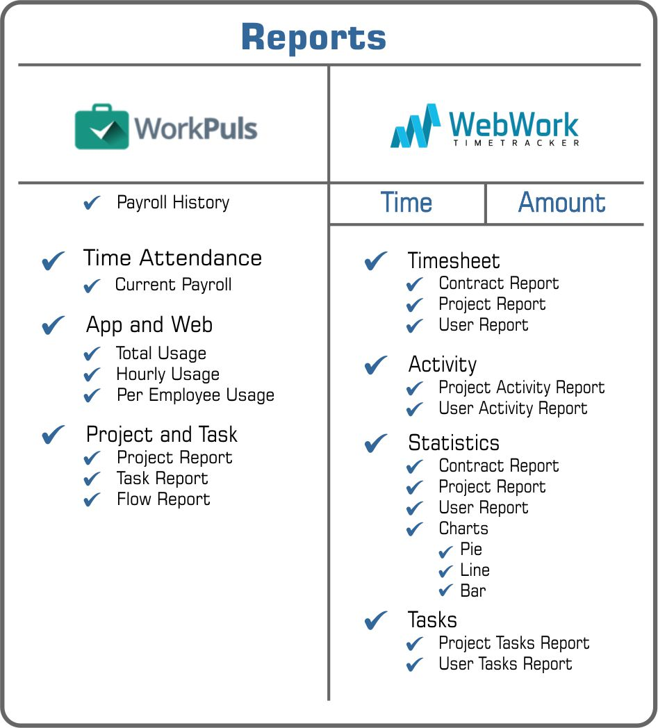 reports Workplus or WebWork