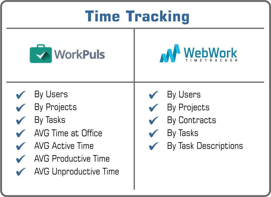 tiem tracking Workpuls or WebWork