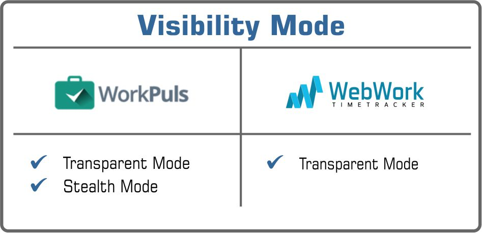 visibility Workplus or WebWork