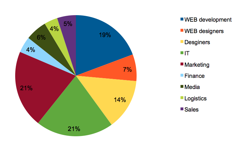 The top industries using time tracking software